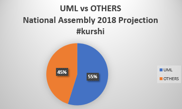 uml v others